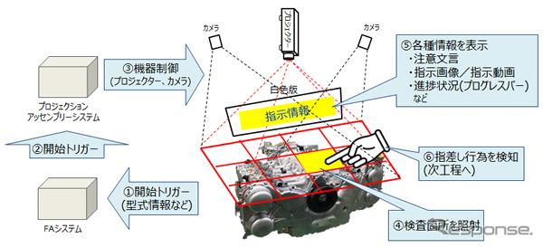 実証実験イメージ《画像:沖電気工業》