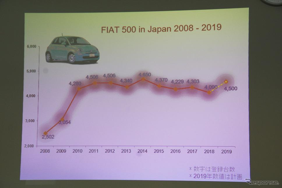 2008年からのフィアット500/500Cの販売台数《撮影 宮崎壮人》