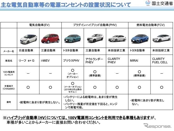 主な電気自動車のコンセント設置状況《出典 国交省》