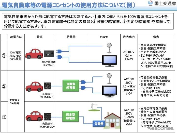 電気自動車に装備したコンセントの使用方法の例《出典 国交省》
