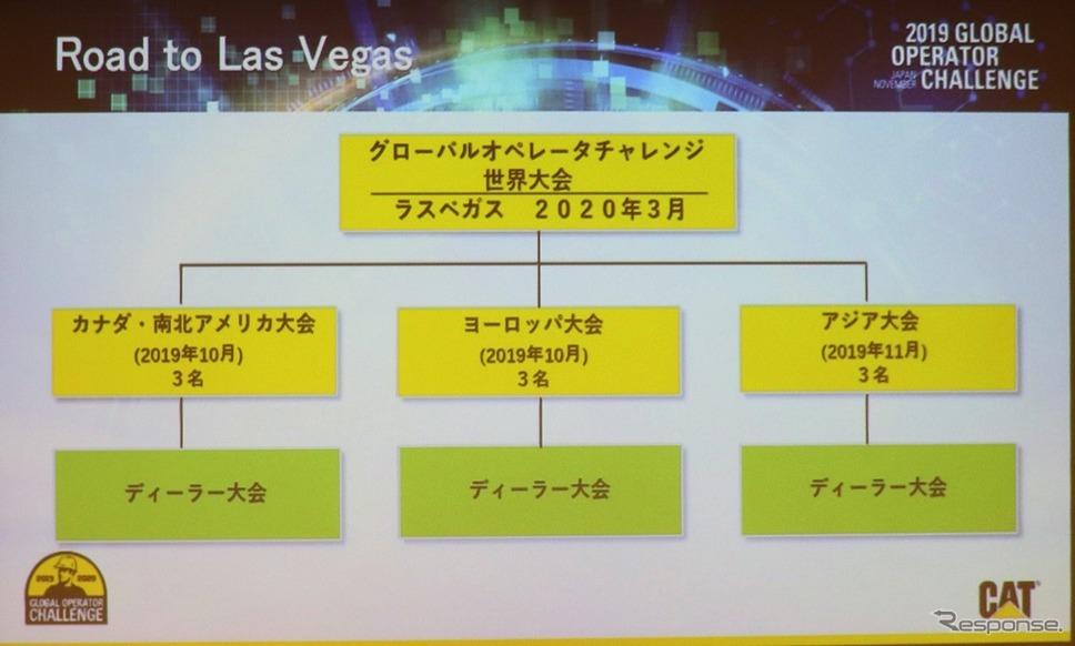 2019キャタピラーグローバルオペレーターチャレンジ アジア大会《撮影:中尾真二》