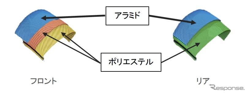 ケーシング構造イメージ《画像:日本ミシュランタイヤ》