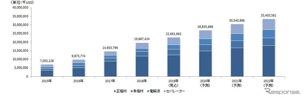 リチウムイオン電池(LiB)主要4部材 世界市場規模推移と予測《画像:矢野経済研究所》