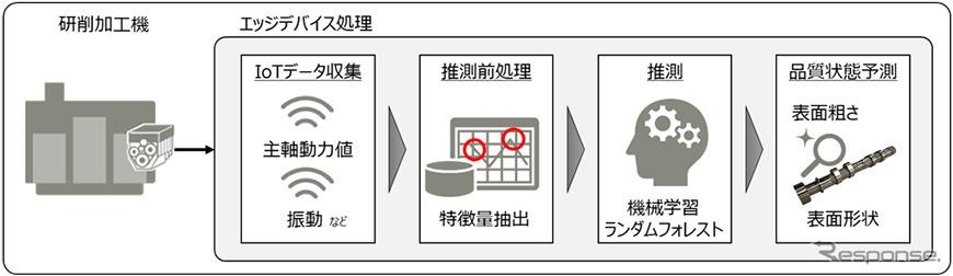 AIモデルを活用した品質保証の仕組み《画像:SUBARU》