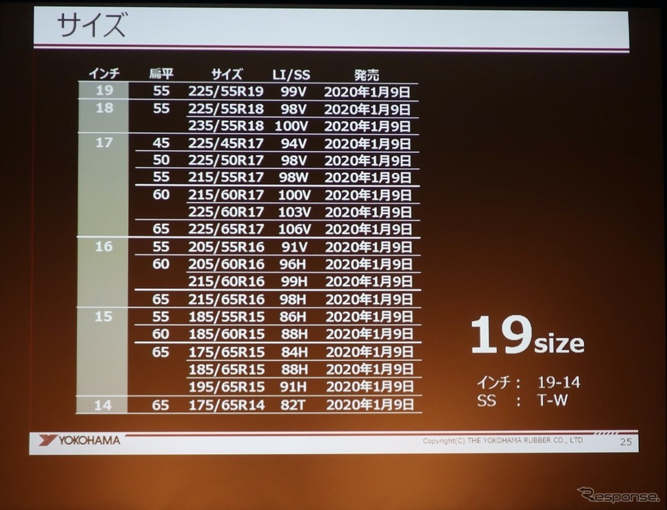BlueEarth-4S AW21のサイズラインナップ《撮影:中尾真二》
