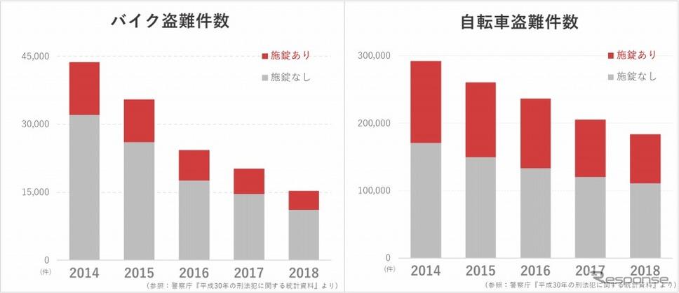 バイク・自転車盗難件数グラフ《グラフ:警察庁 平成30年の刑法犯に関する統計資料》
