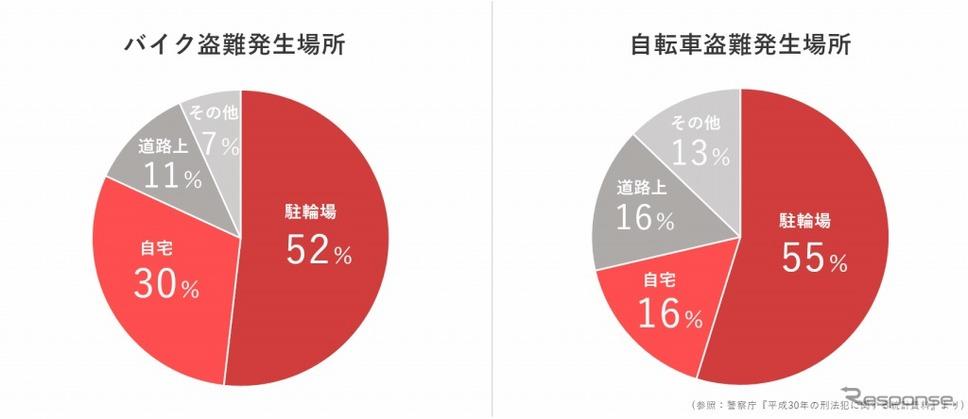 盗難発生場所《グラフ:警察庁 平成30年の刑法犯に関する統計資料》