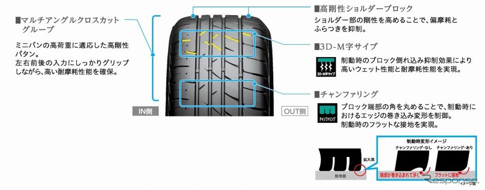 パタン技術(プレイズPX-RV II)《画像:ブリヂストン》