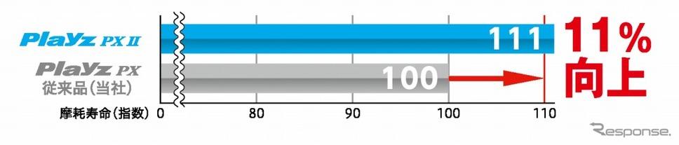 摩耗寿命性能(プレイズPX II)《画像:ブリヂストン》