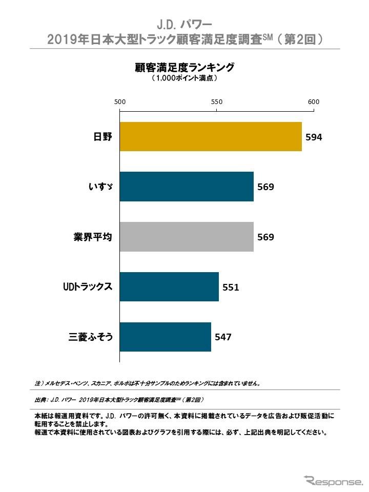 2019年日本大型トラック顧客満足度ランキング《画像:J.D.パワージャパン》