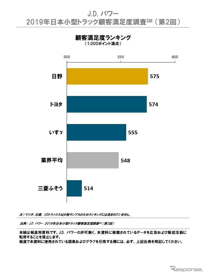 2019年日本小型トラック顧客満足度ランキング《画像:J.D.パワージャパン》