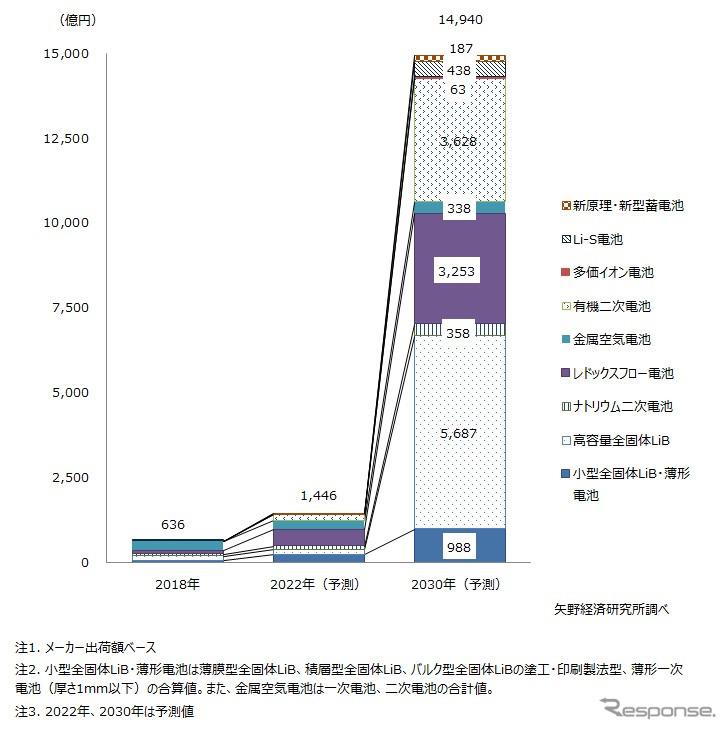 次世代電池世界市場規模と予測《グラフ:矢野経済研究所》