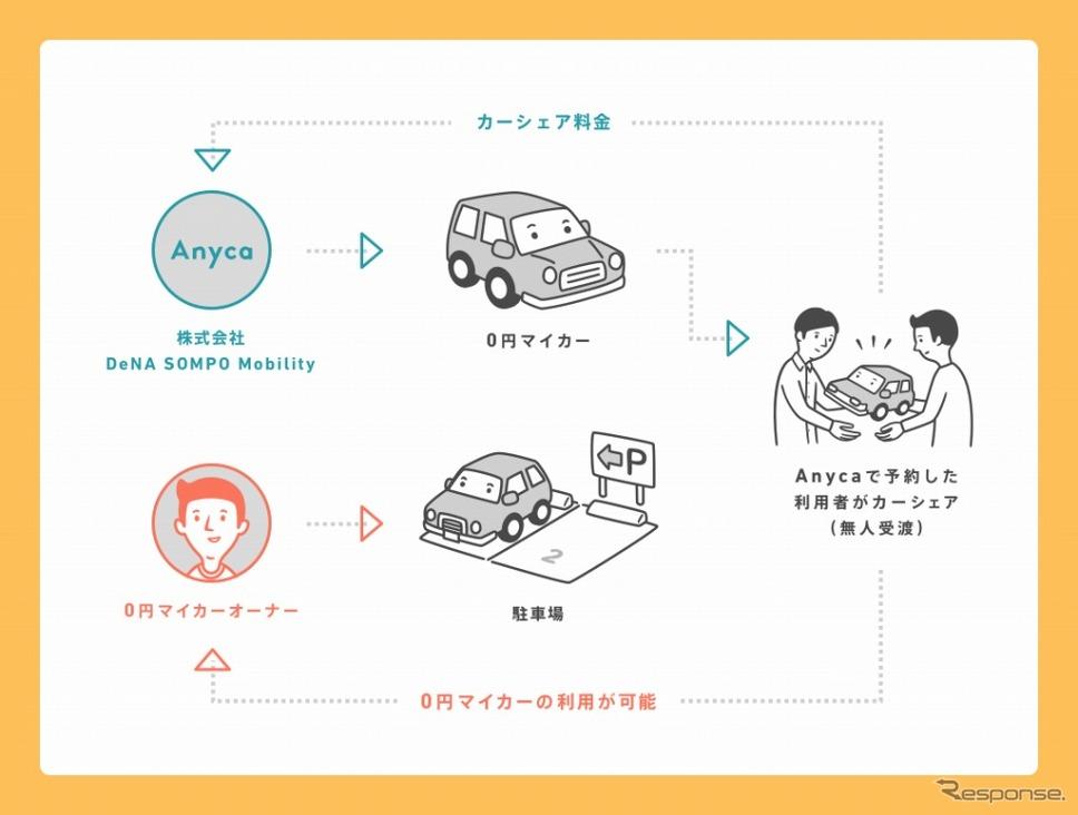 エニカ 0円マイカー《画像:DeNA SOMPOモビリティ》