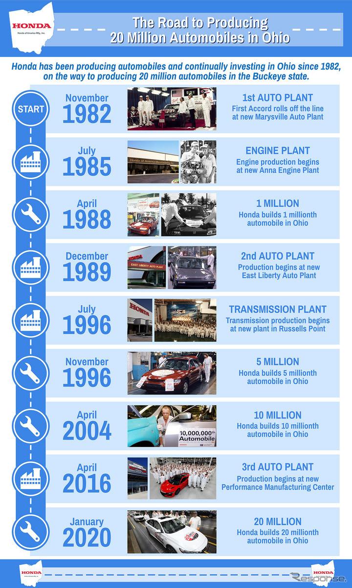 オハイオ工場生産累計2000万台までの道のり。《photo by Honda》