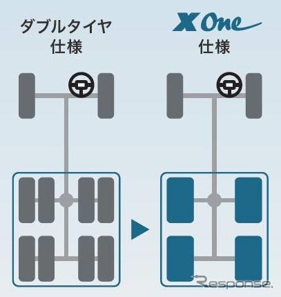 タイヤ本数低減・走行安定性のイメージ《画像:日本ミシュランタイヤ》