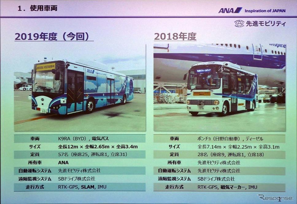 前回は日に自動車製ポンチョから、実際の運用を考慮して57名が乗車できるKYDの大型バス「K9RA」とした