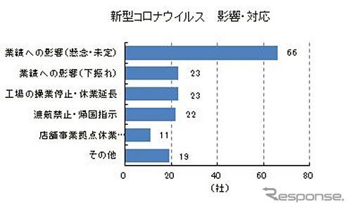 新型コロナウイルス 影響・対応《グラフ:東京商工リサーチ》