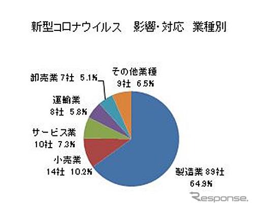 新型コロナウイルス 影響・対応(業種別)《グラフ:東京商工リサーチ》