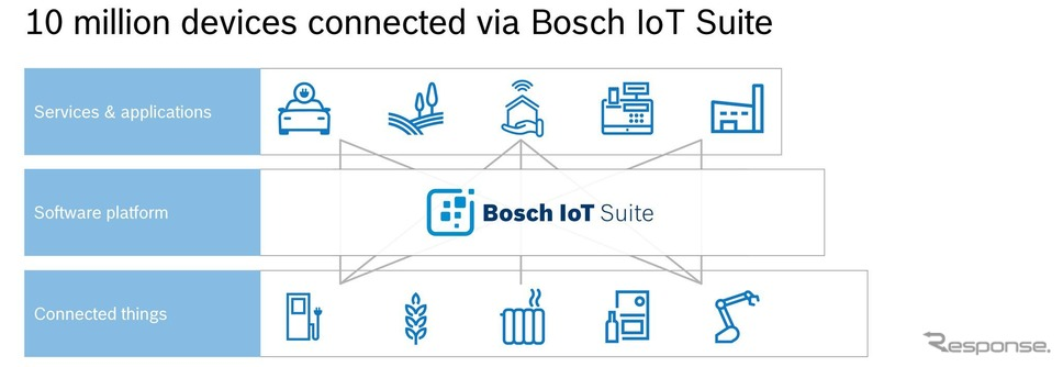 ボッシュのオープンIoTプラットフォーム「Bosch IoT Suite」のイメージ《photo by Bosch》
