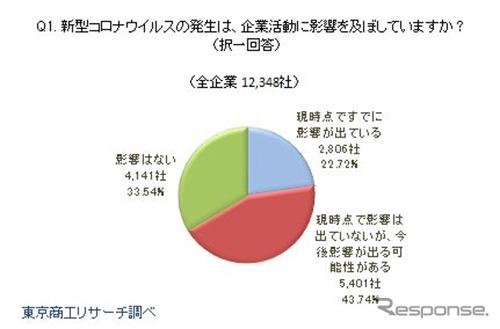 新型コロナウイルスは企業活動に影響を与えているか《画像:東京商工リサーチ》