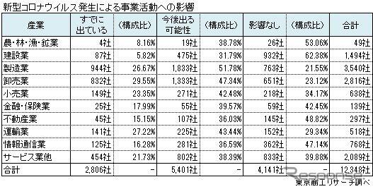新型コロナウイルスによる事業活動への影響《画像:東京商工リサーチ》