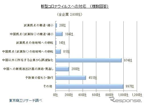 新型コロナウイルスへの対応《画像:東京商工リサーチ》