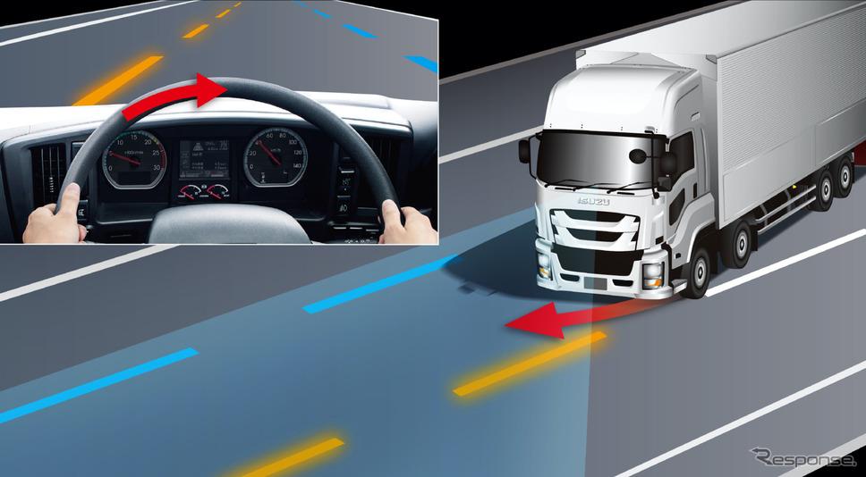 車線逸脱抑制機能のイメージ《画像 いすゞ自動車》