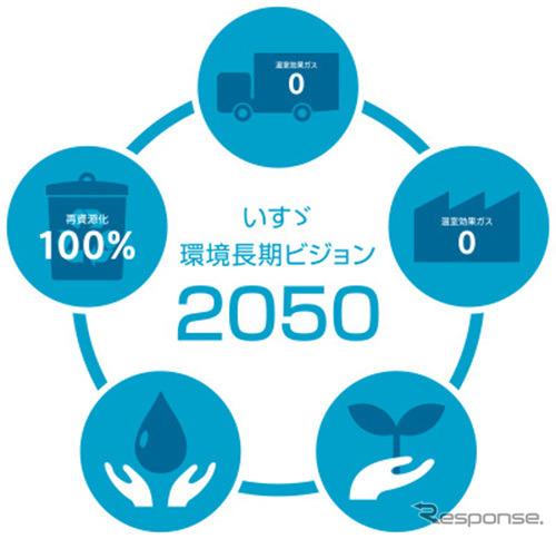 いすゞ環境長期ビジョン2050(イメージ)《画像:いすゞ自動車》
