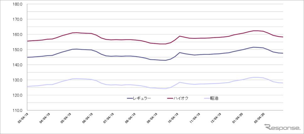 給油所のガソリン小売価格推移(資源エネルギー庁の発表をもとにレスポンス編集部でグラフ作成