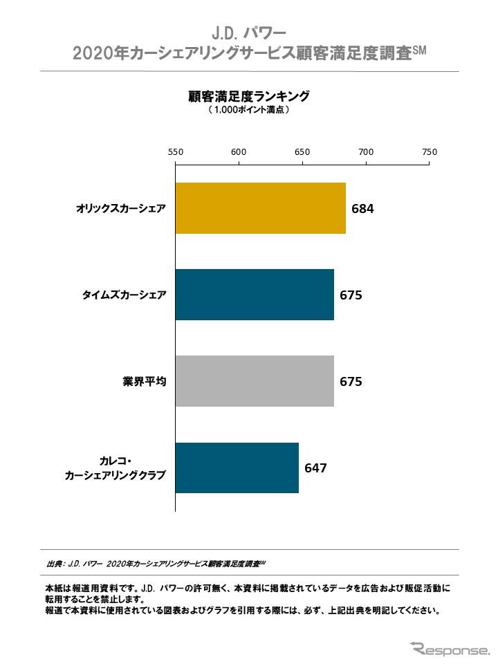 2020年日本カーシェアリングサービス顧客満足度ランキング《画像:J.D.パワージャパン》