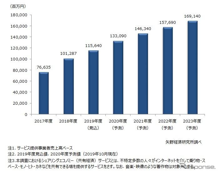 シェアリングエコノミー(共有経済)サービス市場規模推移・予測《画像 矢野経済研究所》