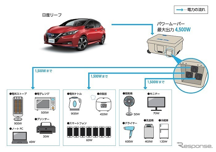 「日産リーフ」からの電力供給イメージ図(参考例)《画像:日産自動車》