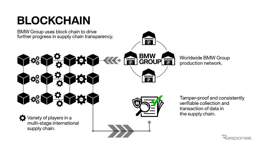 BMWグループのクラウド+ブロックチェーン技術のイメージ《photo by BMW》