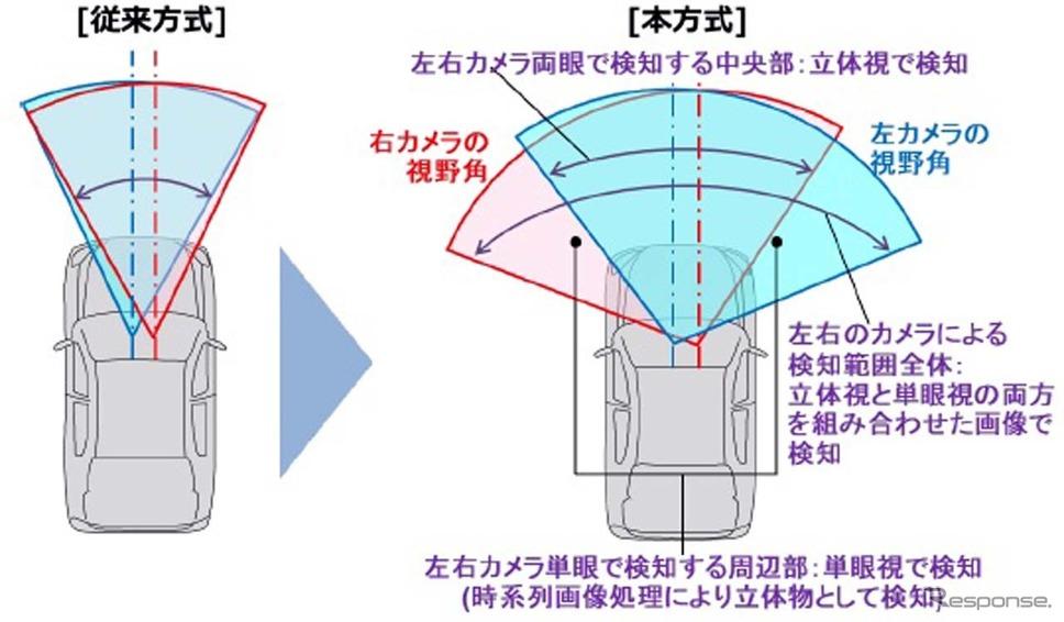 従来方式と新方式の違い。左右の撮影範囲をずらすことで、遠方の検知能力を維持しながら広視野角検知を実現した(出典:日立オートモティブ)