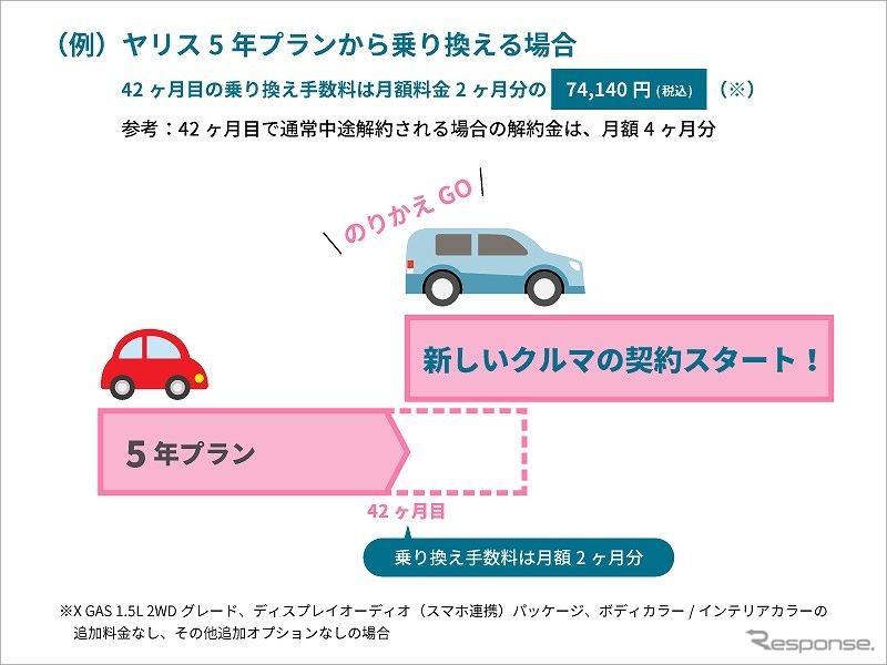 ヤリス5年プランから乗り換える場合《画像:トヨタ自動車》