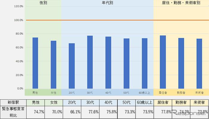 新宿駅周辺の分析結果《画像 KDDI》