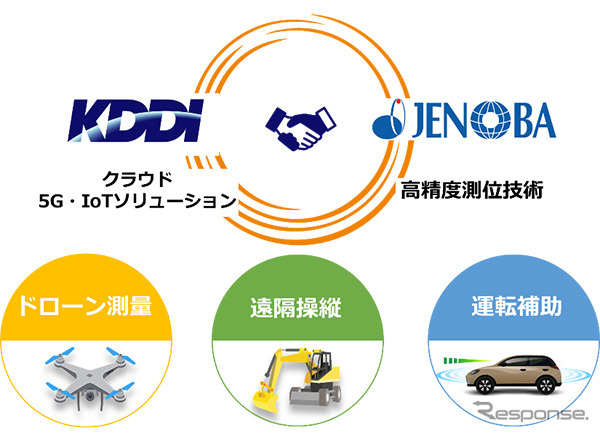 KDDIとジェノバの業務提携イメージ図《画像 KDDI》