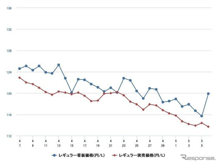 最近1か月のレギュラーガソリン価格推移《資料 e燃費》