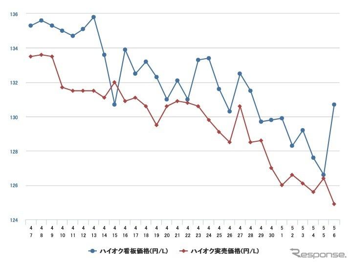 最近1か月のハイオクガソリン価格推移《資料 e燃費》