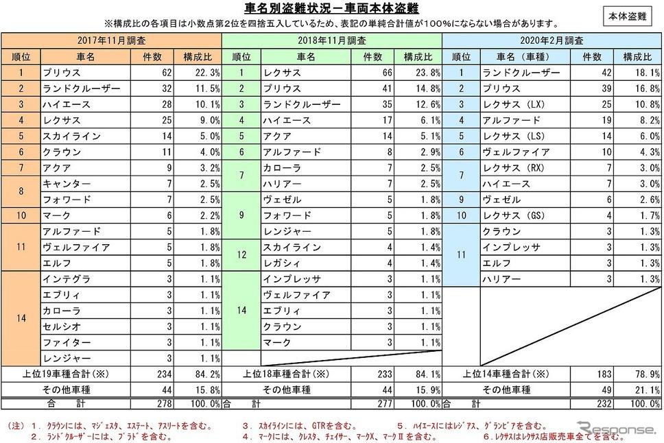 車両本体盗難の車名別盗難状況《画像:日本損害保険協会》