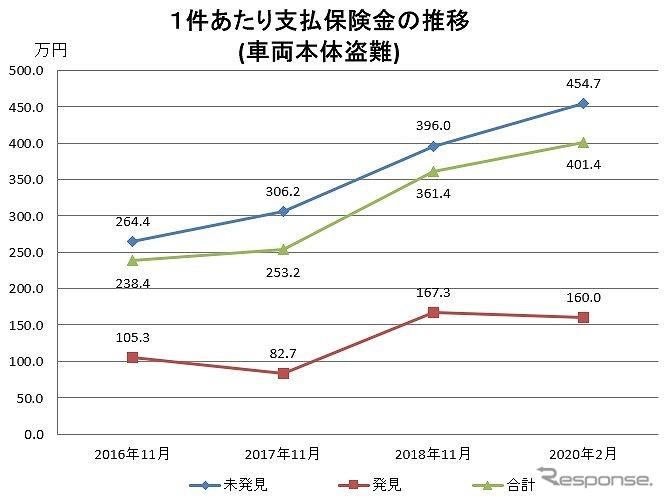 車両本体盗難1件あたりの支払保険金《画像:日本損害保険協会》