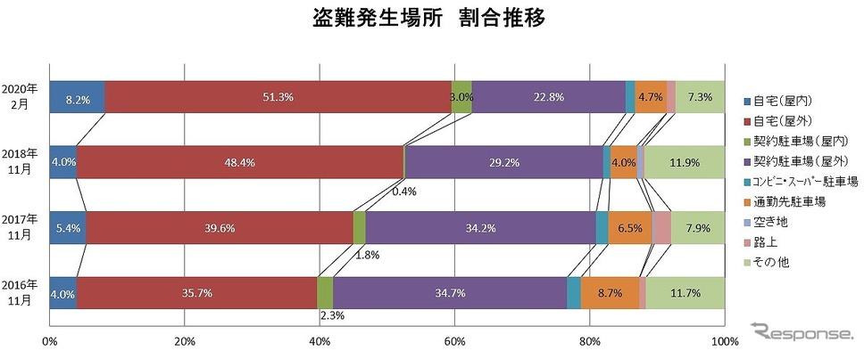 盗難発生場所の割合《画像:日本損害保険協会》