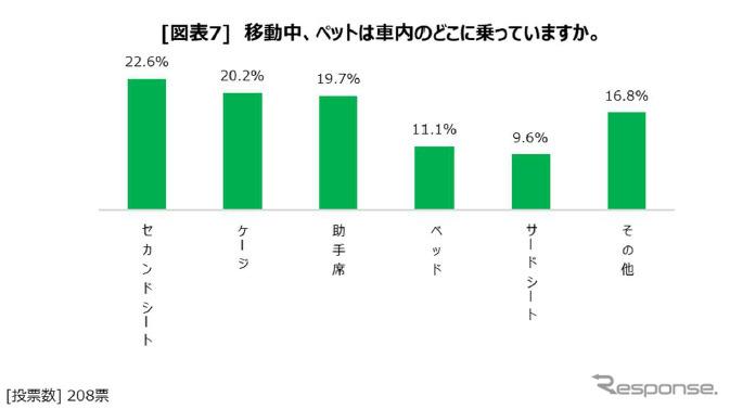 移動中におけるペットの乗車位置《画像:日本RV協会》