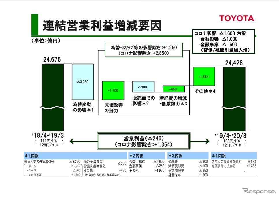 トヨタ自動車2020年3月期決算説明会《資料 トヨタ自動車》