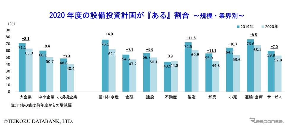 設備投資する企業の割合の変化(2019年4月と2020年4月の比較)《画像 帝国データバンク》