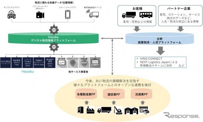 プラットフォーム連携の将来イメージ《画像 日野自動車》