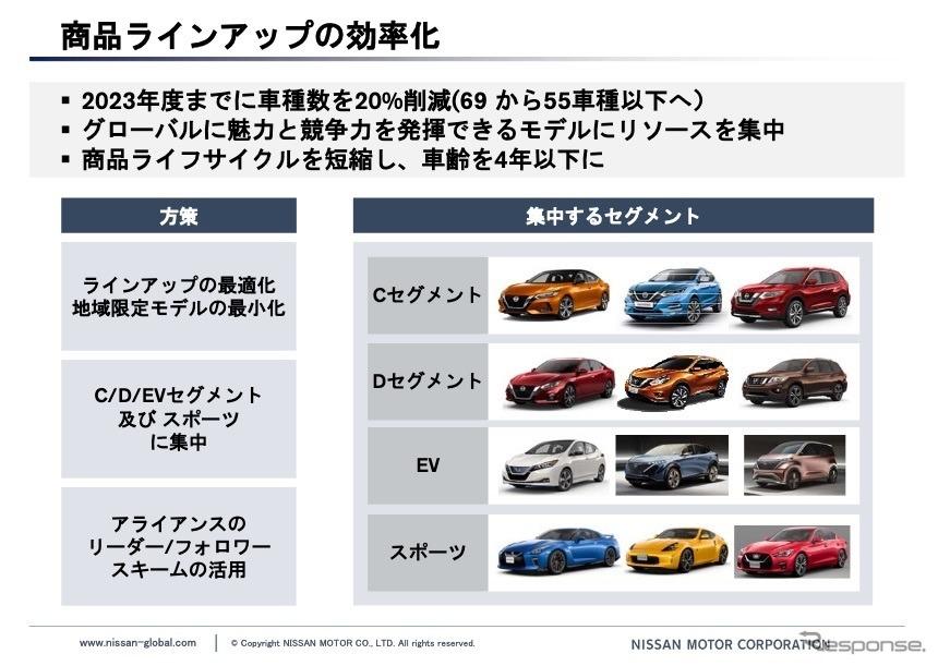 事業構造改革計画:商品ラインアップの効率化《資料提供 日産自動車》