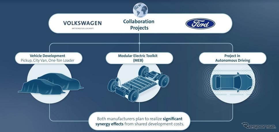 VWグループとフォードモーターの共同プロジェクト《photo by VW》