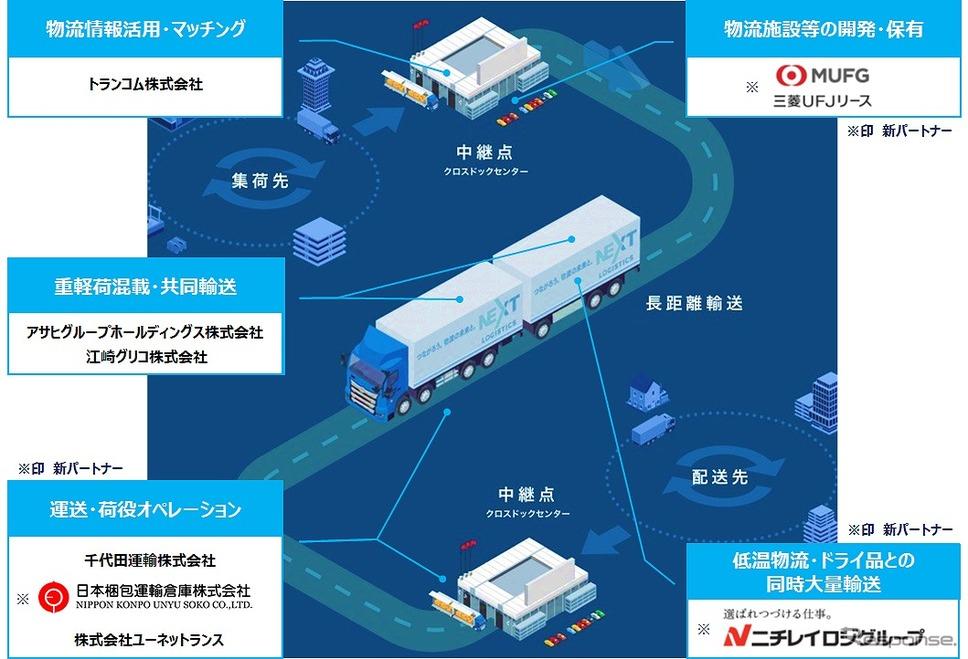 新たな幹線輸送スキームイメージ図《画像提供 日野自動車》