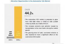V2Xの市場規模、2028年には128億5900万米ドルへ グローバルインフォメーション